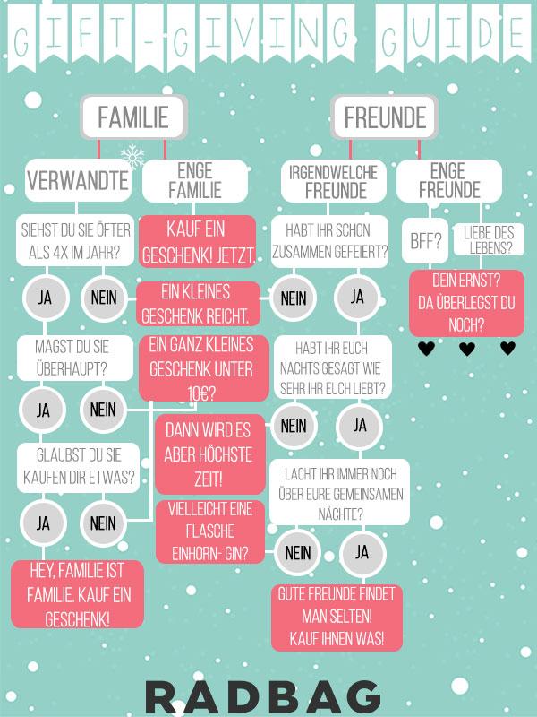 Weihnachtsgeschenke Guide.Weihnachtsgeschenke Der Gift Giving Guide